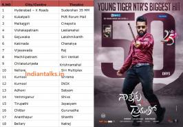 Nannaku Prematho 50Days: Nannaku Prematho Movie which released for Sankranthi will be one of the most memorable films in the actor's career. The film releasing in the festival time, went on to become the biggest hit in his career. The movie is also the first 50 Crore share film in his career which he and his fans are waiting for a long time. Nannaku Prematho today has completed its 50 days run. The movie had achieved this feat in 18 centers of Andhra Pradesh and Telangana.