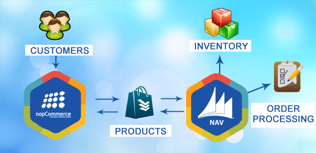 Microsoft Dynamics NAV Connector and CRM - PropeersInfo