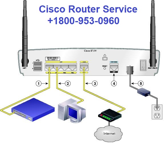 Cisco Router Service: Cisco Router Phone Number; a one-shot solution to all kind of technical nuances