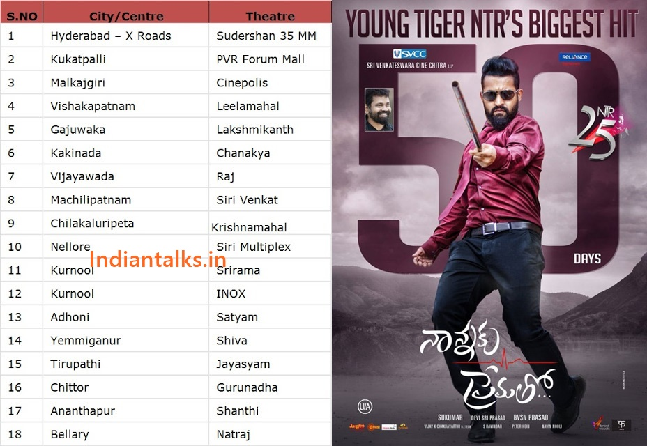 Nannaku Prematho 50Days Centres and Total Box Office Collections | INDIAN TALKS