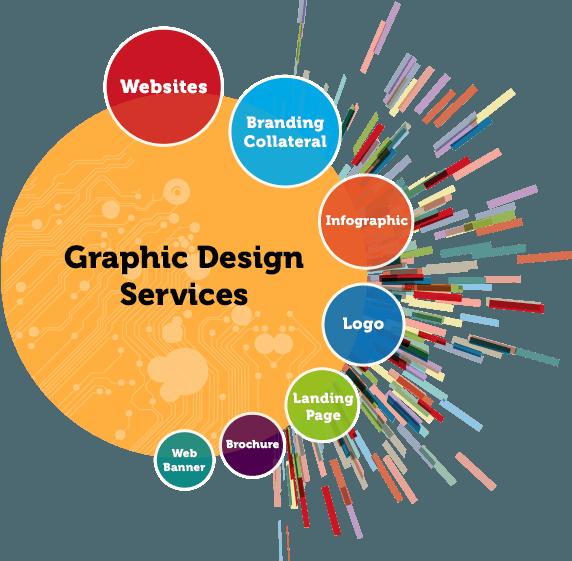 Custom Graphic Design Services in India